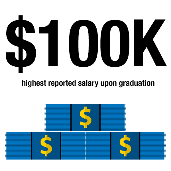Infographic showing stacks of blue dollar bills with accompanying text that reads $100,000 highest reported salary upon graduation.